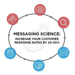 MESSAGING SCIENCE: Increase Customer Response by 20-30%!