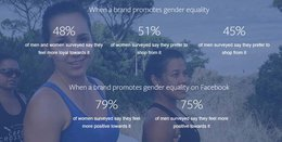 Facebook Releases New Report on the Benefits of Gender-Positive Messaging